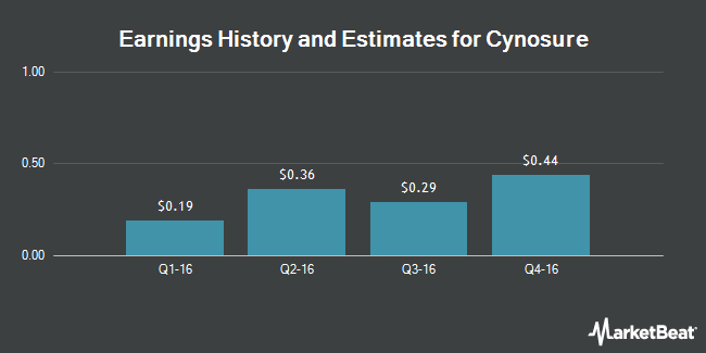 Earnings by Quarter for Cynosure (NASDAQ:CYNO)