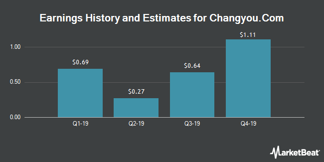 Earnings by Quarter for Changyou.com Limited (NASDAQ:CYOU)