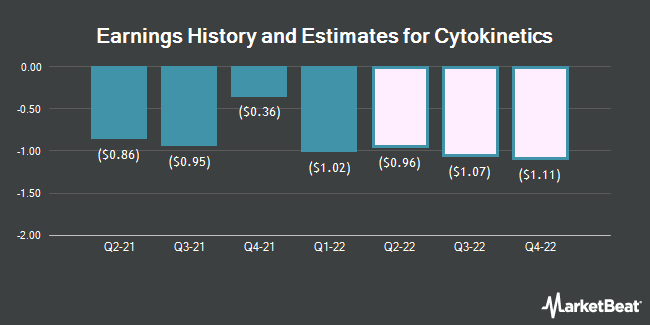 Earnings History and Estimates for Cytokinetics (NASDAQ:CYTK)