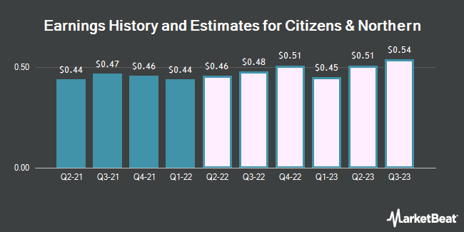 Earnings by Quarter for Citizens & Northern Corp. (NASDAQ:CZNC)