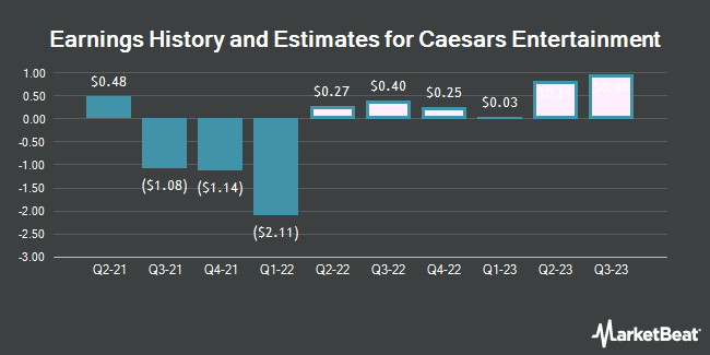 Earnings History and Estimates for Caesars Entertainment (NASDAQ:CZR)