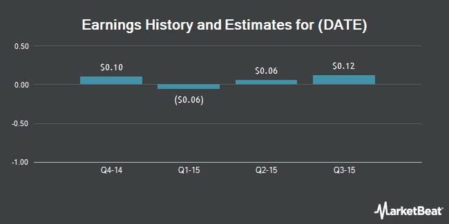 Earnings by Quarter for Jiayuan.com International Ltd (NASDAQ:DATE)