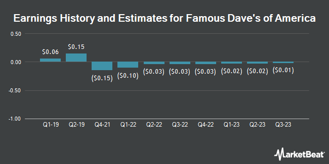Earnings by Quarter for Famous Dave`s of America (NASDAQ:DAVE)
