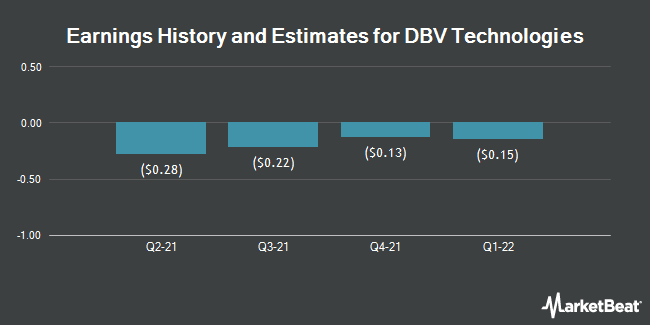 Earnings History and Estimates for DBV TECHNOLOGIE/S (NASDAQ:DBVT)