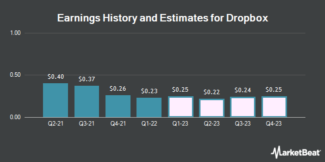 Earnings History and Estimates for Dropbox (NASDAQ:DBX)