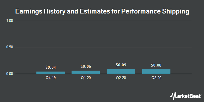 Earnings by Quarter for Diana Containerships (NASDAQ:DCIX)