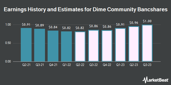 Earnings by Quarter for Dime Community Bancshares (NASDAQ:DCOM)