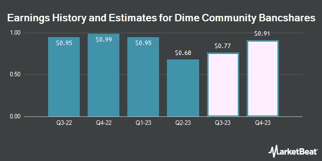 Earnings history and estimates for Dime Community Bancshares (NASDAQ: DCOM)