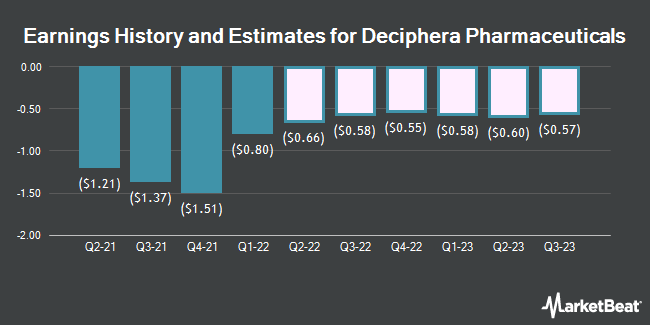 Earnings History and Estimates for Deciphera Pharmaceuticals (NASDAQ:DCPH)