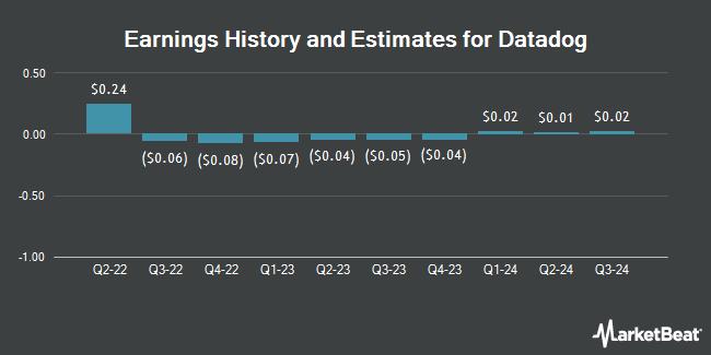 Earnings History and Estimates for Datadog (NASDAQ:DDOG)