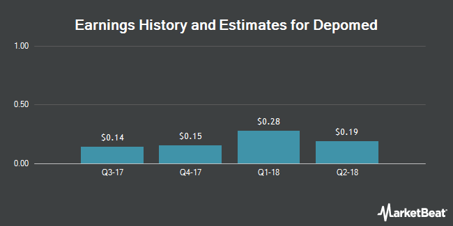 Earnings by Quarter for Depomed (NASDAQ:DEPO)