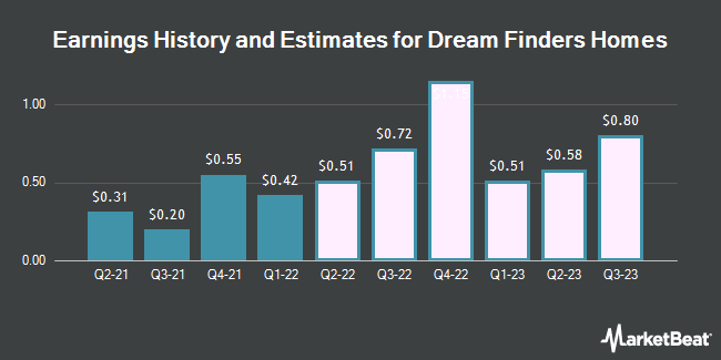 Earnings History and Estimates for Dream Finders Homes (NASDAQ:DFH)
