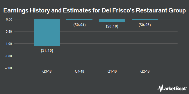 Earnings History and Estimates for Del Frisco`s Restaurant Group (NASDAQ:DFRG)