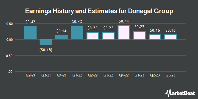 Earnings by Quarter for Donegal Group (NASDAQ:DGICA)