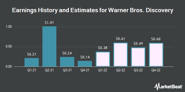 Earnings History and Estimates for Discovery Communications (NASDAQ:DISCA)