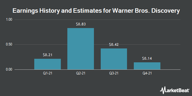 Earnings by Quarter for Discovery Communications (NASDAQ:DISCB)