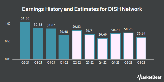 Earnings History and Estimates for DISH Network (NASDAQ:DISH)
