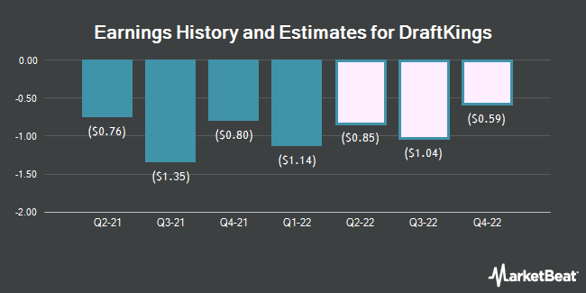 Earnings History and Estimates for DraftKings (NASDAQ:DKNG)