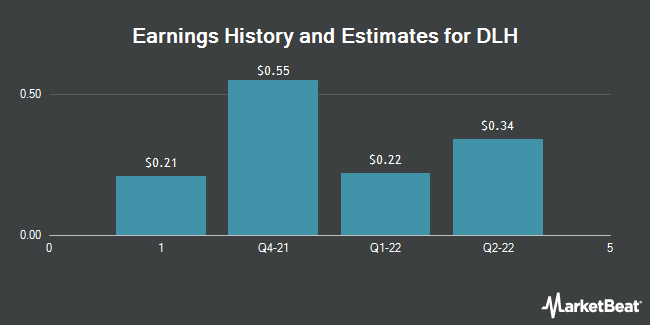 Earnings by Quarter for DLH Holdings Corp. (NASDAQ:DLHC)
