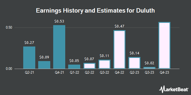 Earnings History and Estimates for Duluth (NASDAQ:DLTH)