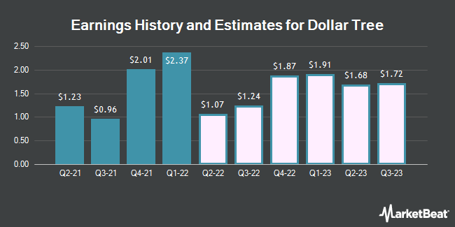 Earnings by Quarter for Dollar Tree (NASDAQ:DLTR)