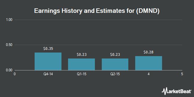 Earnings by Quarter for Diamond Foods (NASDAQ:DMND)