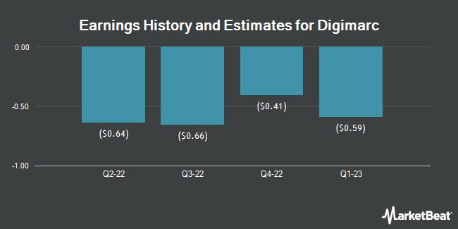 Earnings by Quarter for Digimarc Corporation (NASDAQ:DMRC)