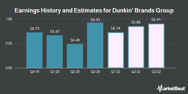Earnings History and Estimates for Dunkin Brands Group (NASDAQ:DNKN)