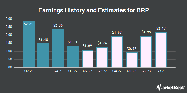 Earnings History and Estimates for BRP (NASDAQ:DOOO)