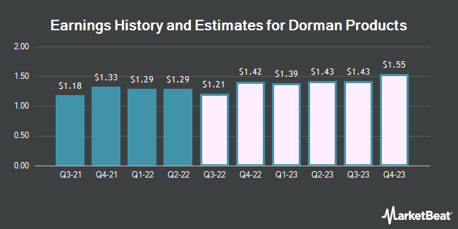 Earnings History and Estimates for Dorman Products (NASDAQ:DORM)