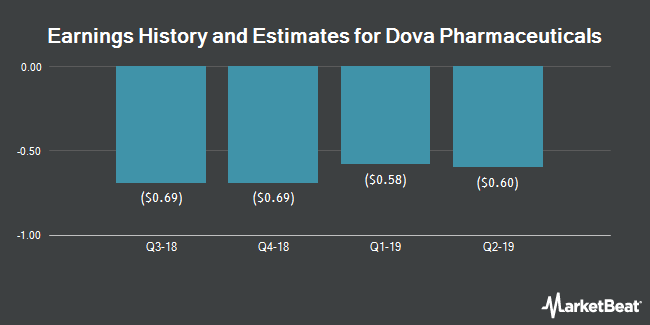 Earnings History and Estimates for Dova Pharmaceuticals (NASDAQ:DOVA)