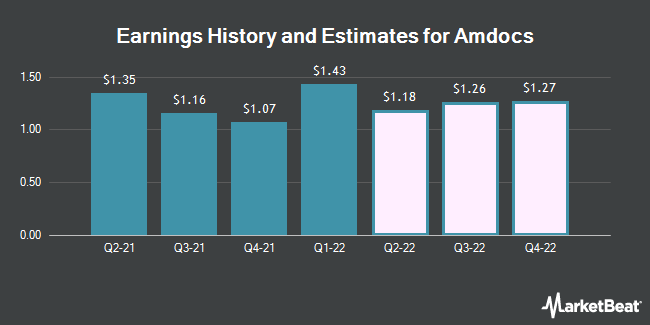 Earnings History and Estimates for Amdocs (NASDAQ:DOX)