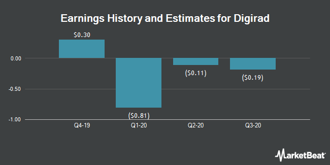 Earnings by Quarter for Digirad Corporation (NASDAQ:DRAD)