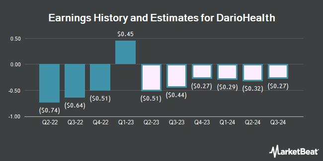 Earnings by Quarter for DarioHealth Corp. (NASDAQ:DRIO)