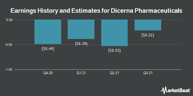 Earnings History and Estimates for Dicerna Pharmaceuticals (NASDAQ:DRNA)