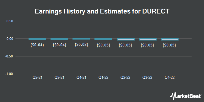 Earnings History and Estimates for DURECT (NASDAQ:DRRX)