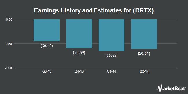 Earnings by Quarter for Durata Therapeutics (NASDAQ:DRTX)