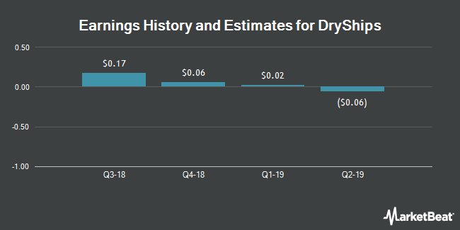 Earnings by Quarter for DryShips (NASDAQ:DRYS)