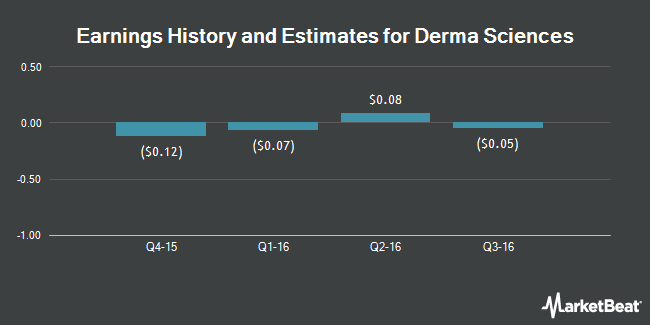 Earnings by Quarter for Derma Sciences (NASDAQ:DSCI)