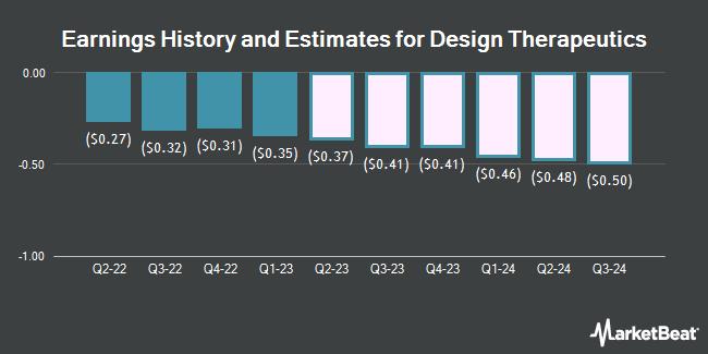 Earnings History and Estimates for Design Therapeutics (NASDAQ:DSGN)