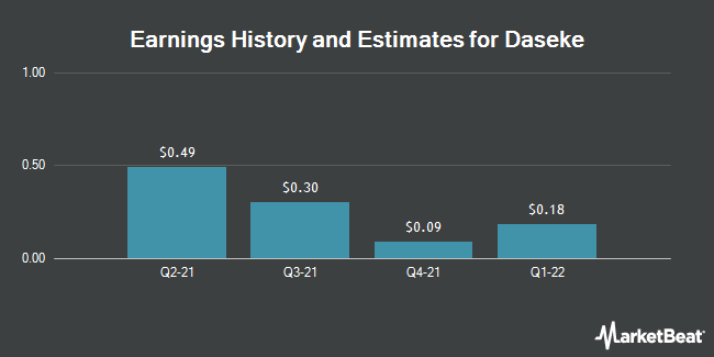 Earnings History and Estimates for Daseke (NASDAQ:DSKE)