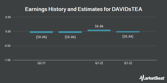 Earnings by Quarter for DAVIDsTEA (NASDAQ:DTEA)