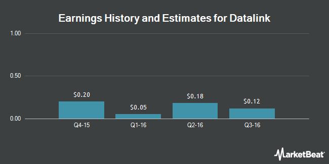 Earnings by Quarter for Datalink (NASDAQ:DTLK)