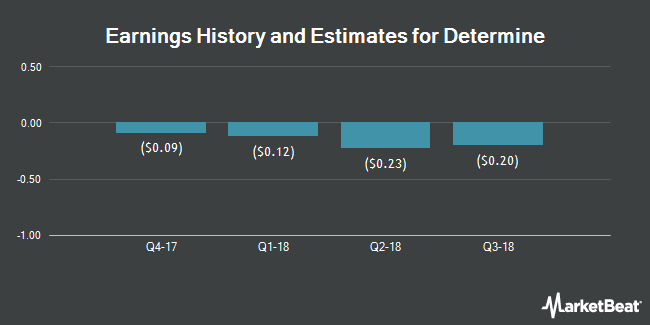 Earnings by Quarter for Determine (NASDAQ:DTRM)