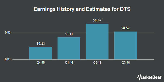Earnings by Quarter for DTS (NASDAQ:DTSI)