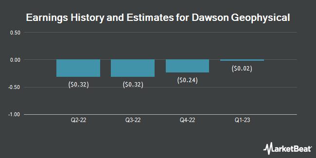 Earnings by Quarter for Dawson Geophysical Company (NASDAQ:DWSN)