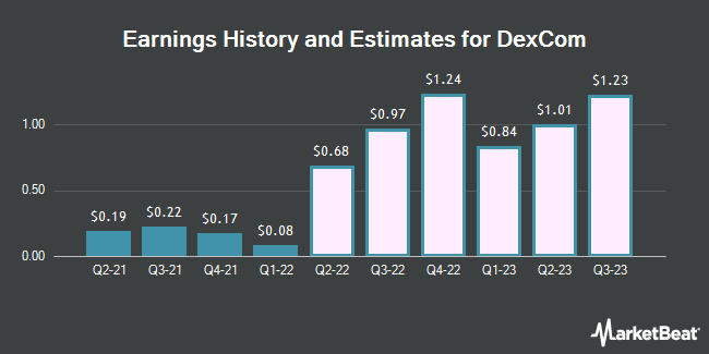Earnings History and Estimates for DexCom (NASDAQ:DXCM)
