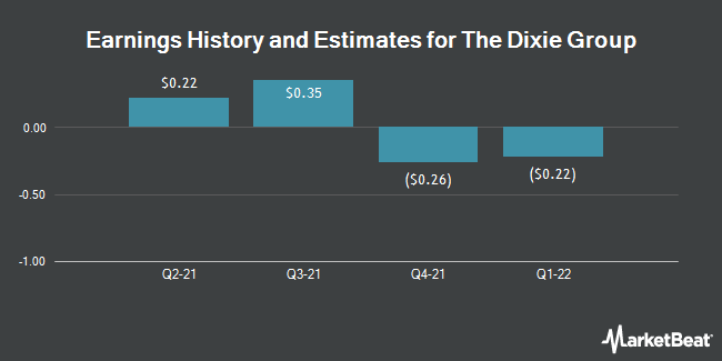 Earnings by Quarter for The Dixie Group (NASDAQ:DXYN)