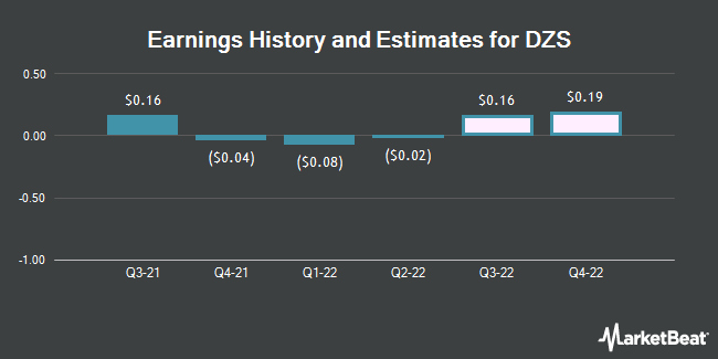 Earnings History and Estimates for DASAN Zhone Solutions (NASDAQ:DZSI)