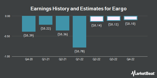 Earnings History and Estimates for Eargo (NASDAQ:EAR)